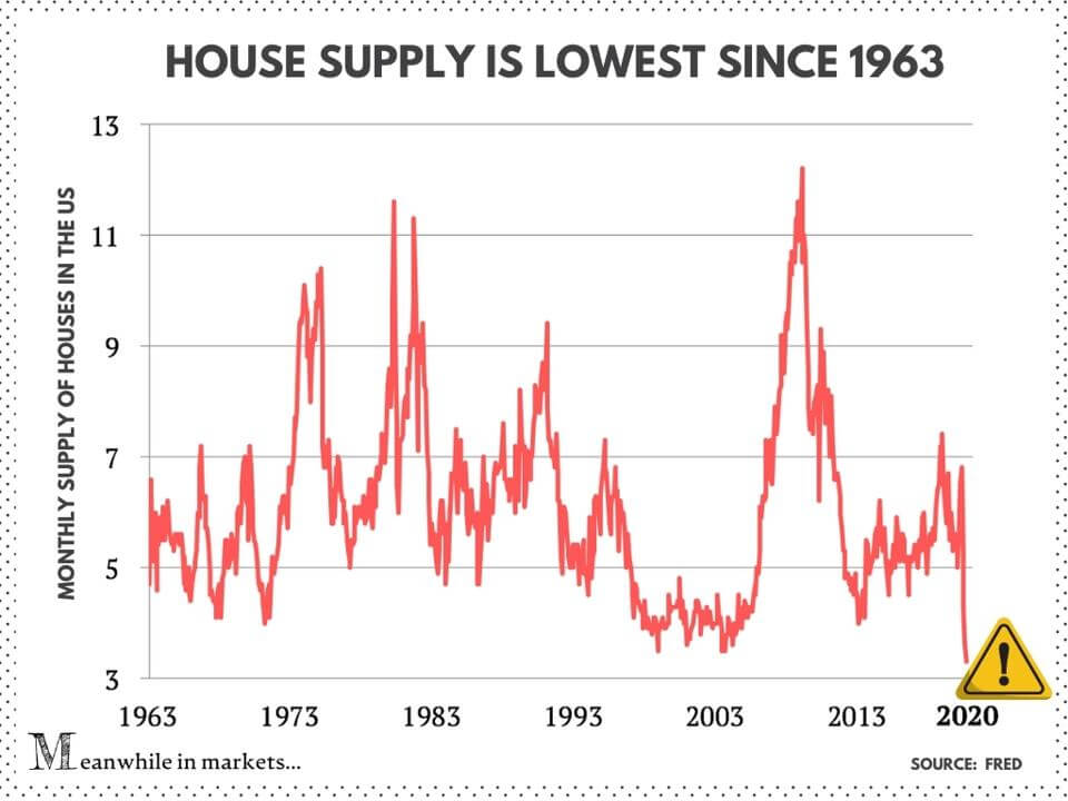 Housing supply at its lowest levels since 1963
