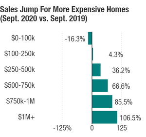 Jumps in home sales for properties prices 1 million and above