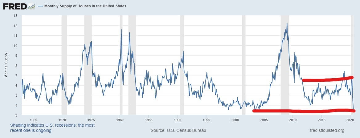 Monthly supply of new homes at lowest levels