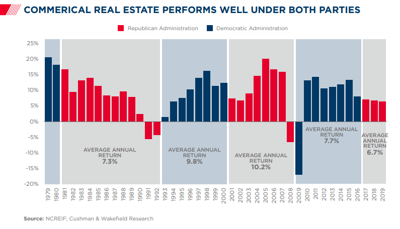Commercial real estate performance under different US party administrations