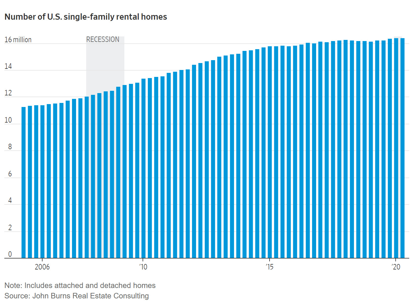Single family home rentals in the US at all time highs - WSJ