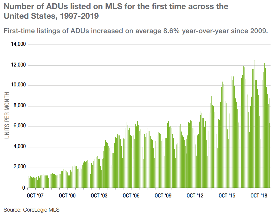 Number of ADUs offered in the US - Freddie Mac