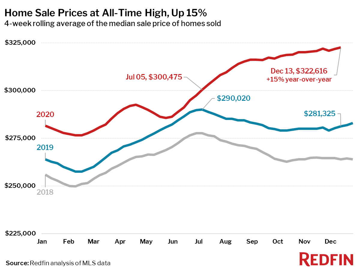 Home sale prices end 2020 with a jump of 15% year-over-year - Redfin