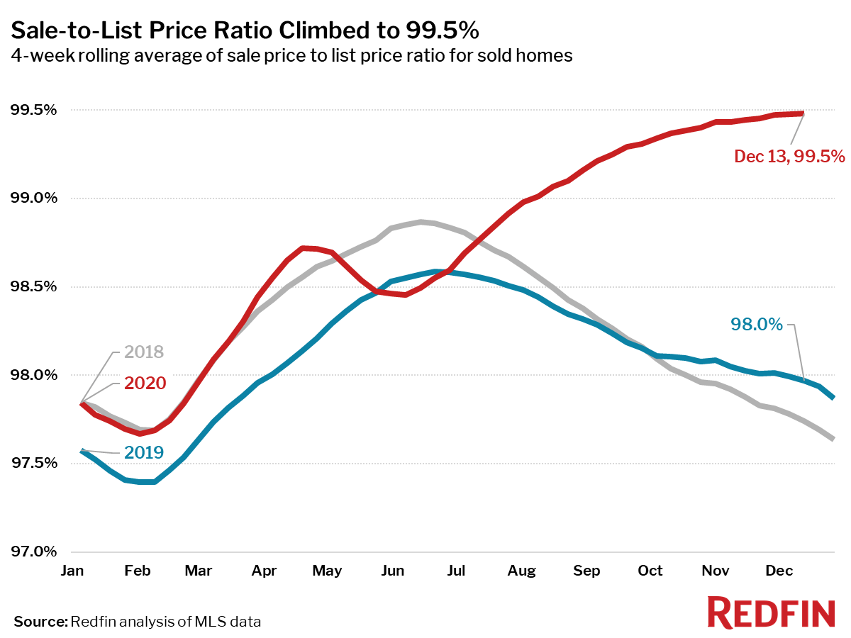 Sale to list price is sky-high to end 2020 - Redfin