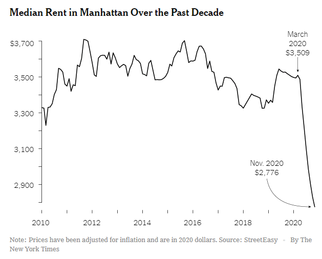 Median rent in Manhatten compared to other years - steep drop in rents seen in 2020 - NYT