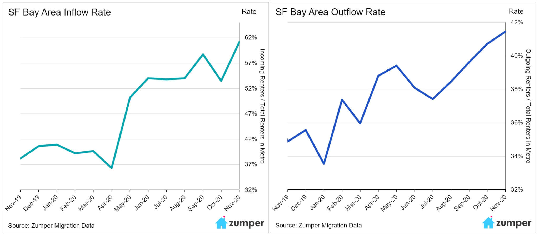 Renter migration flows throughout 2020 in the San Francisco Bay area - Zumper