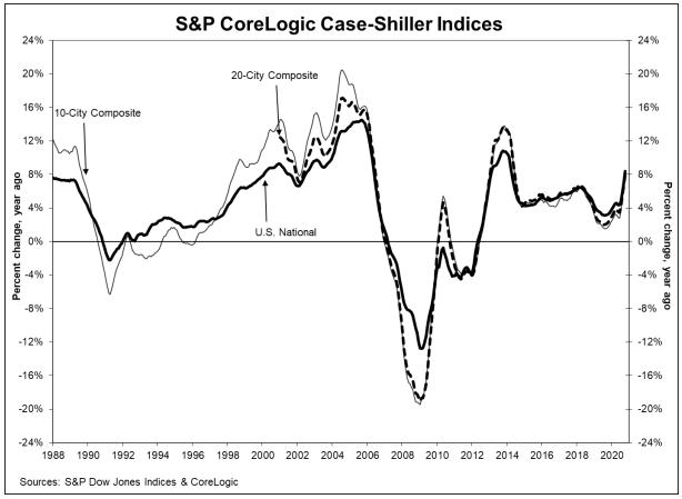 CoreLogic Case-Shiller Index - House Prices Jump 8%