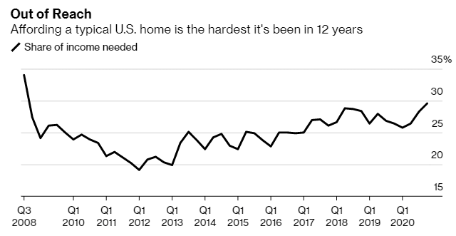 Housing affordability in the US