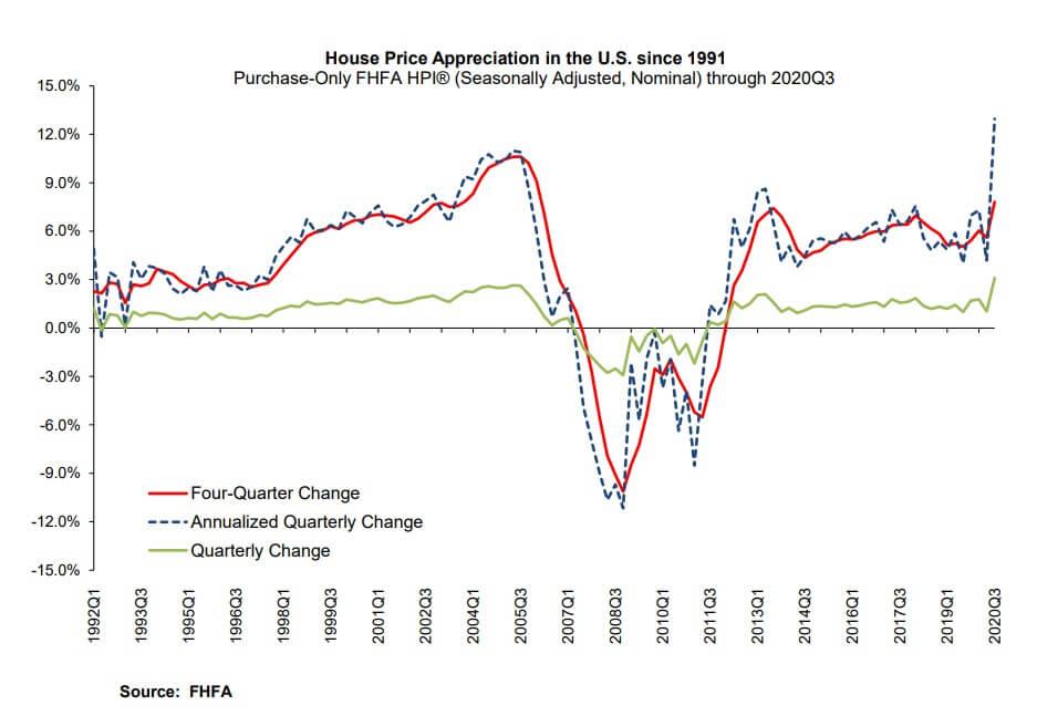 annualized quarterly SFH price change - FHFA