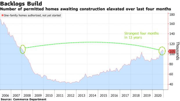 Construction in the US in 2021 the highest in 13 years - Bloomberg