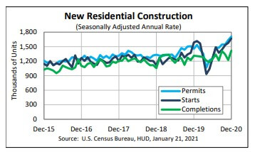 Housing starts and completions on the rise - US Census Bureau
