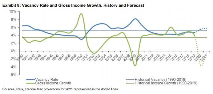 Vacancy rates related to income growth 2020-2024 projections - Freddie Mac