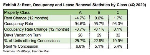 Rent and occupancy data for A B and C class multifamily - Freddie Mac
