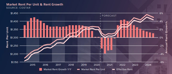 Rent growth projections 2021 - 2024 - Matthews