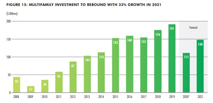 US Multifamily investment in 2021 - CBRE