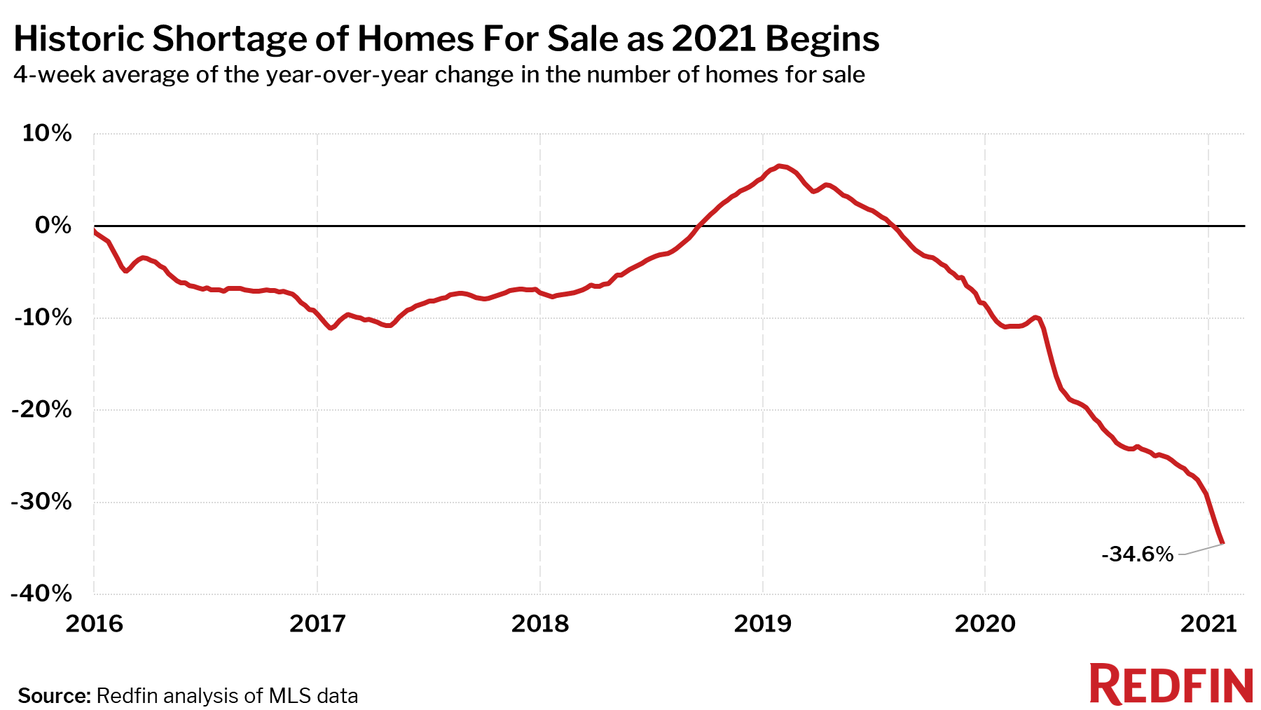 Historic shortage of homes for sale as of 2021 - Redfin