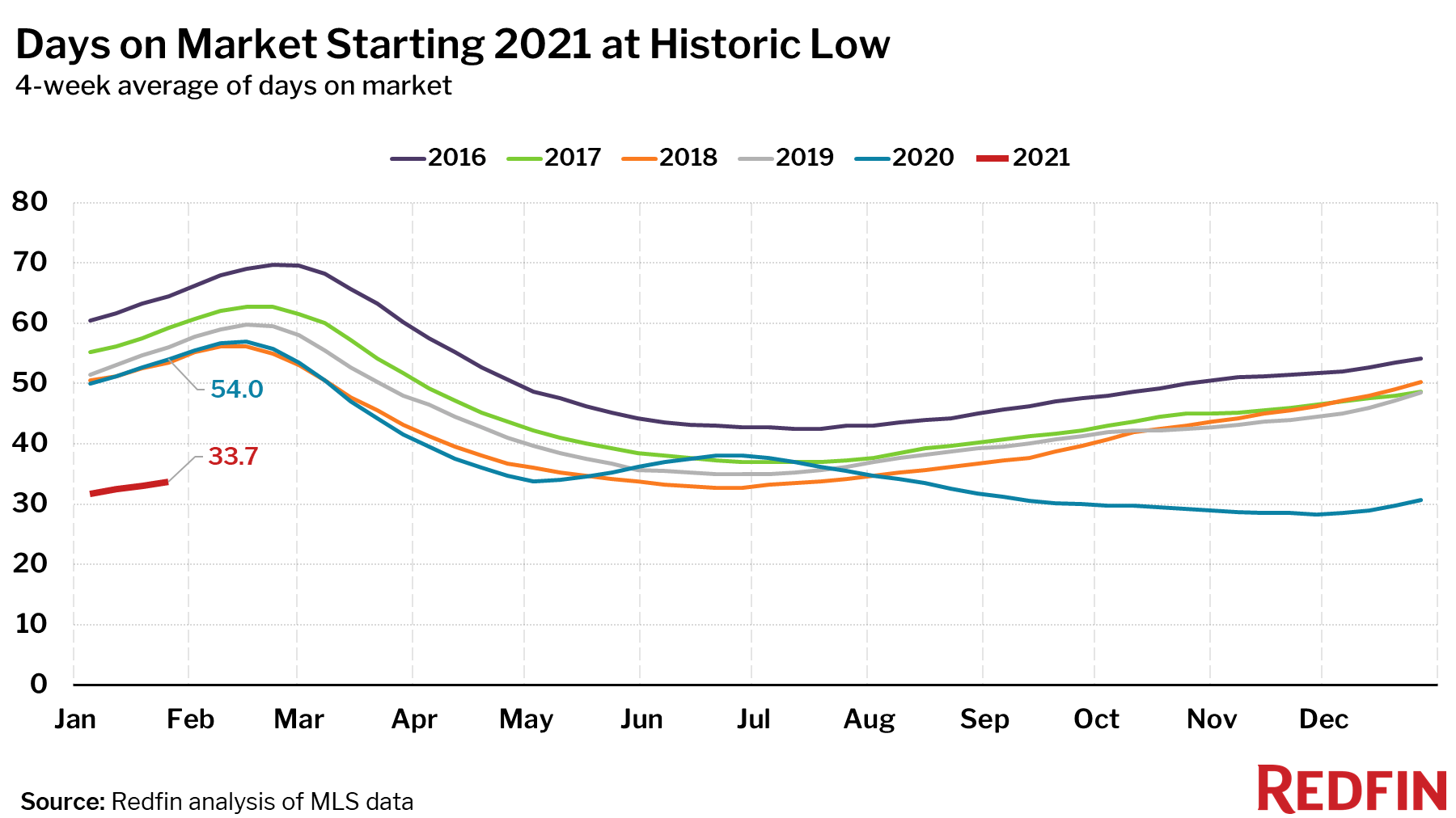 Days on market at historical lows as of 2021 - Redfin