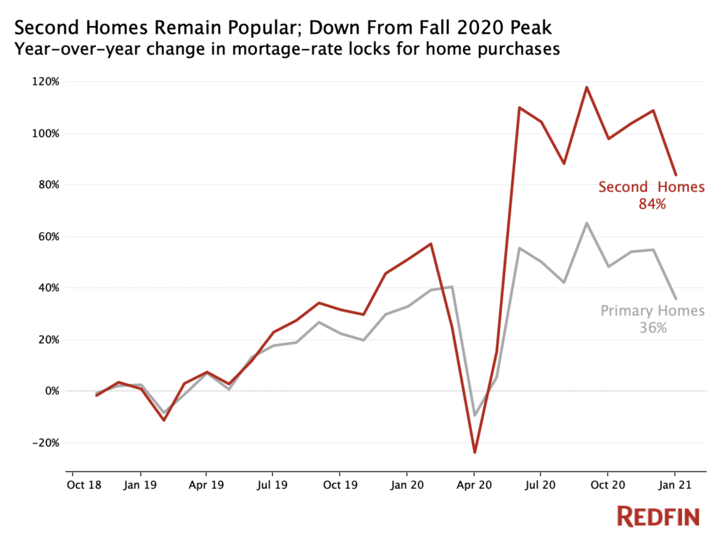 Demand for second homes on the rise in 2021 - Redfin