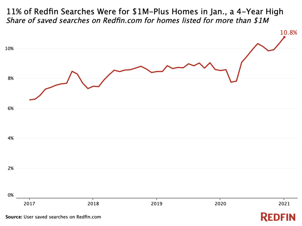 Interest in million dollar plus homes at record high in 2021 - Redfin