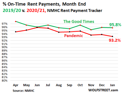 US rent collections in December - WOLF STREET