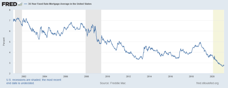 Rising interest rates, but still record lows historically - Marketplace