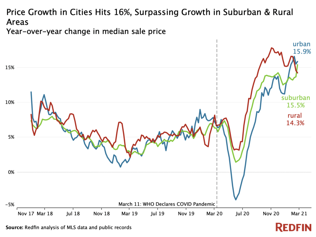 Price growth in cities has surpassed that of suburban and rural communities - Redfin