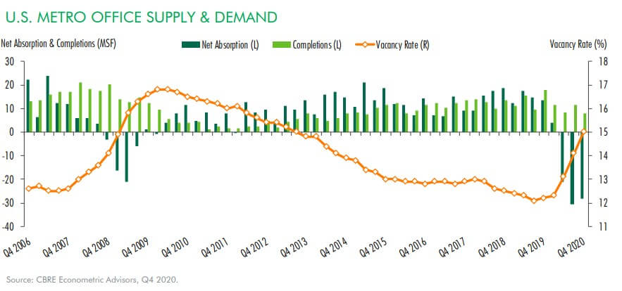 CBRE Office Supply and Demand Q4 2020