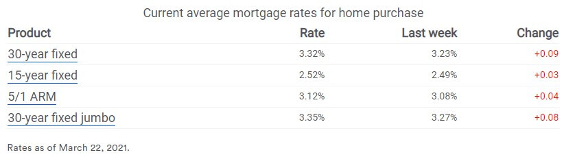Interest rates on the rise - Bank Rate