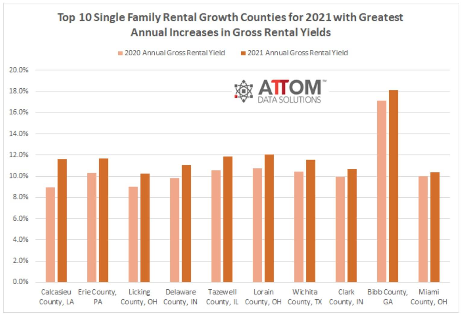 Counties with the highest rental yield growth in 2021 - ATTOM