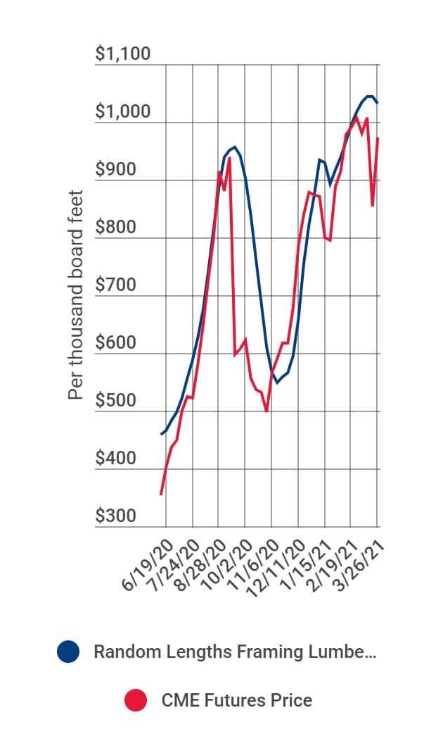 Latest lumber prices 2021 - NAHB