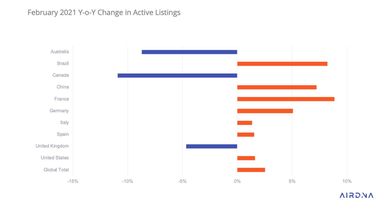Active short term rental listings globally - AirDNA