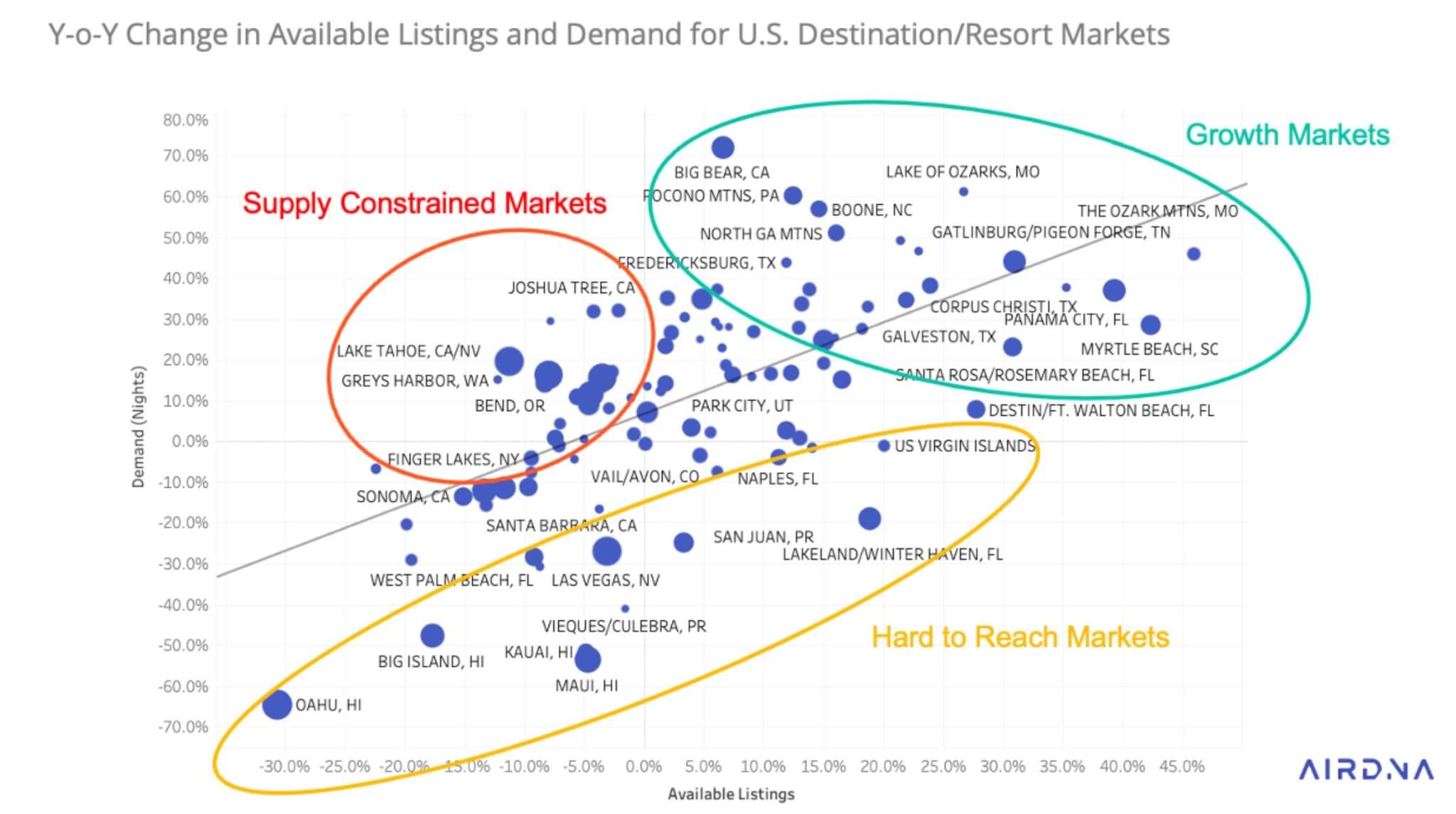 US short term rental market - AirDNA