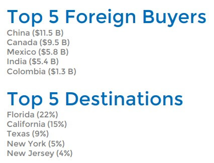 Foreign buyers of US real estate