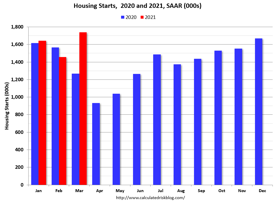 Housing starts in March hit record high - NAHB