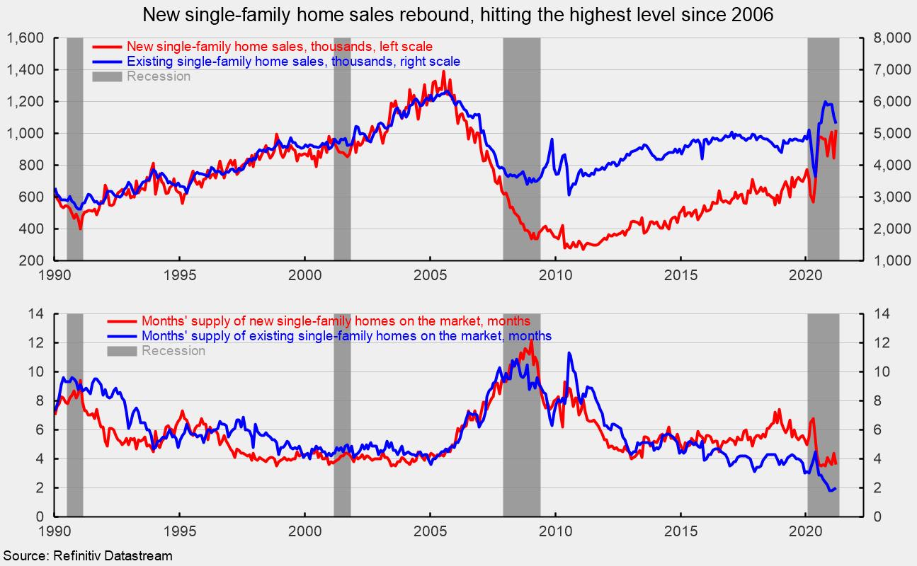Home sales hit new record not seen since 2006 - Seeking Alpha