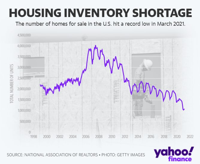 Housing inventory hits record lows - Yahoo Finance