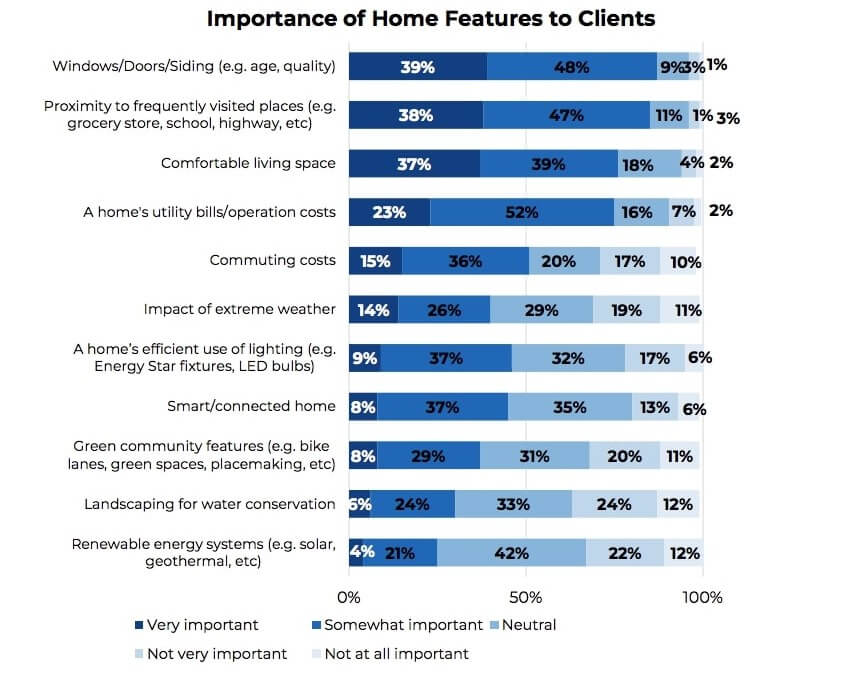 Importance of green home features to buyers - Inman
