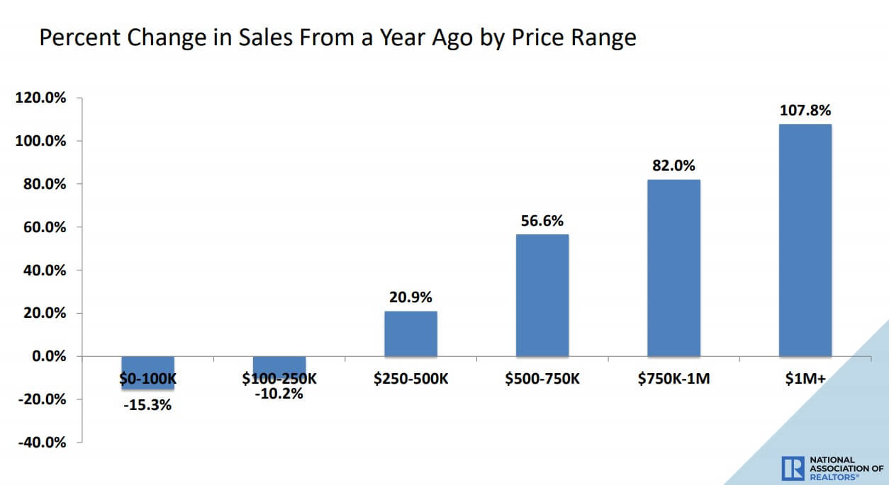 Percent change in housing sales by price category - NAR