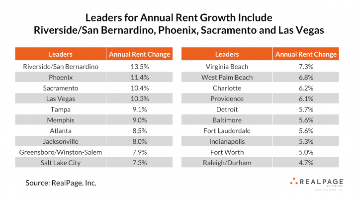 Annual rent growth by metro for April 2021 - RealPage