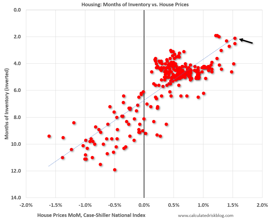 months of housing inventory vs housing prices - Calculated Risk