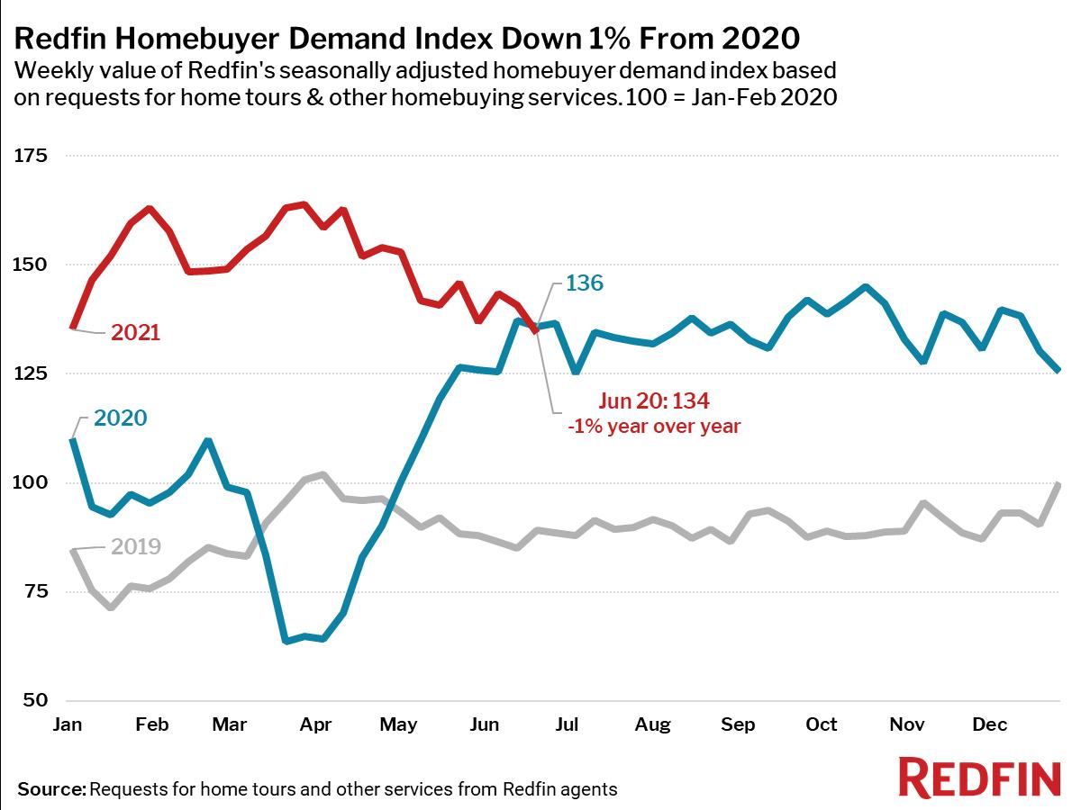 Homebuyer demand drops below 2020 levels - Redfin