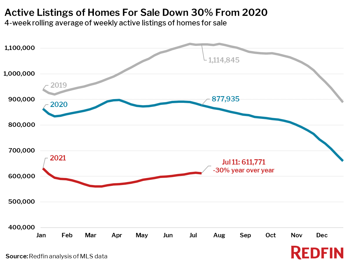 Active listings for homes for sale down 30% since 2020 - Redfin