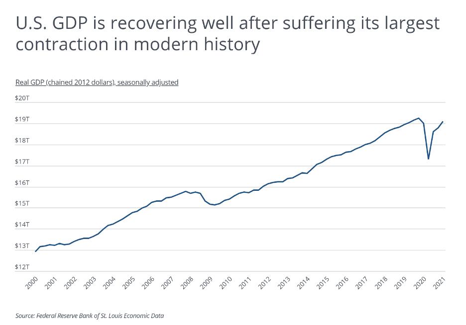 US GDP 2021