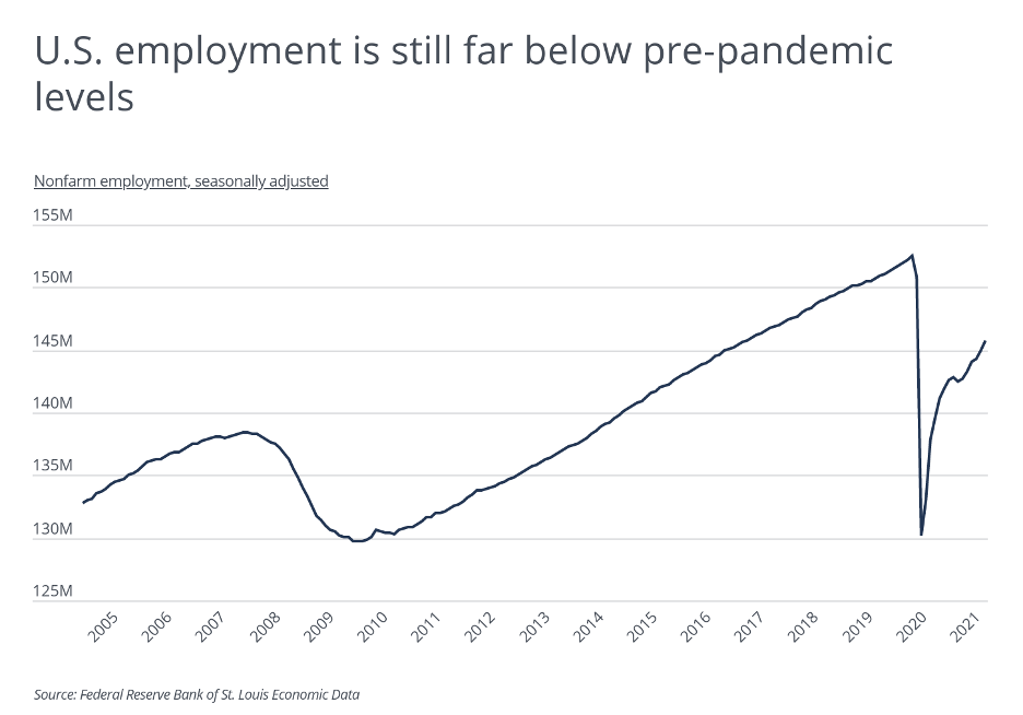 US employment 2021