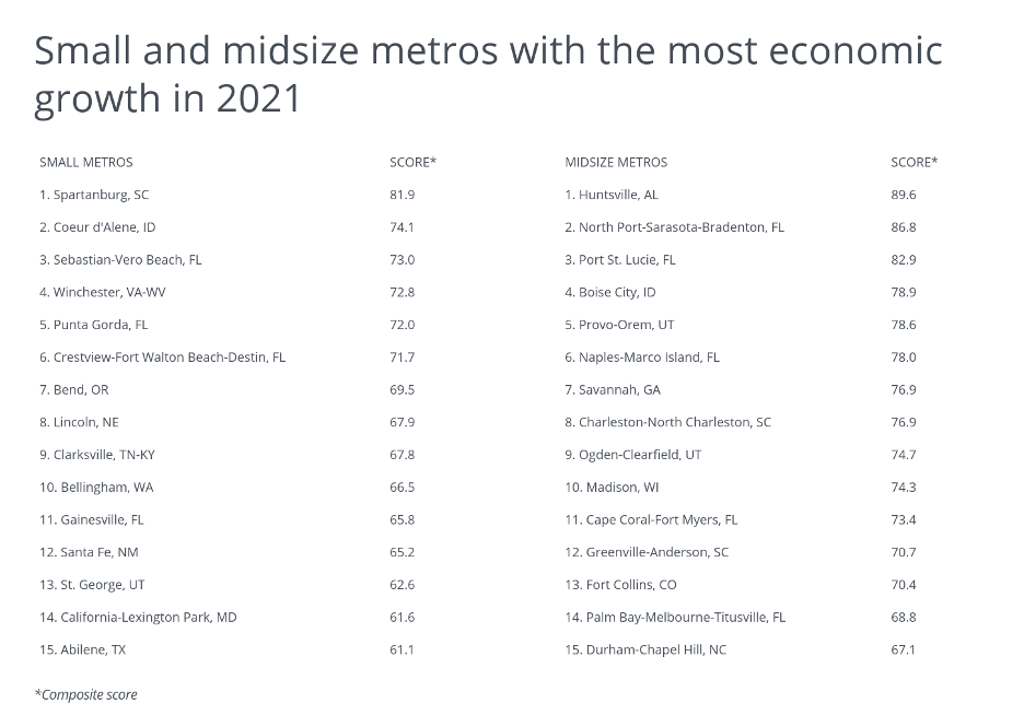 small and medium metros with most econmic growth