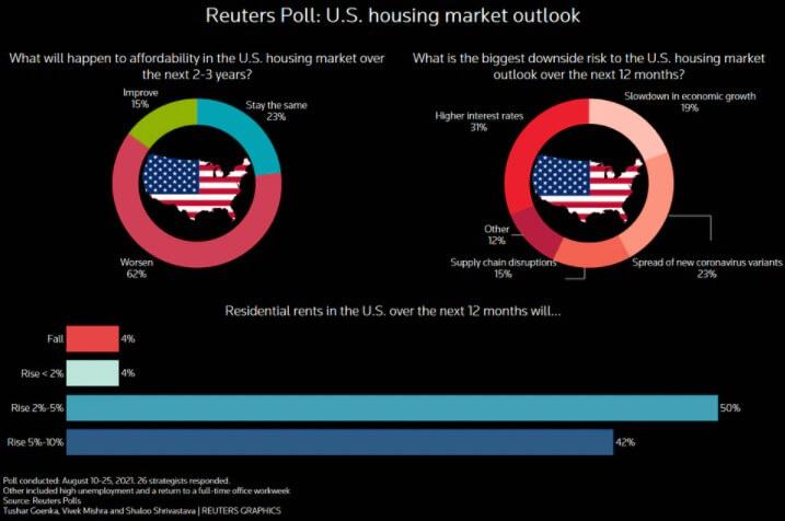 Reteurs US housing outlook survey
