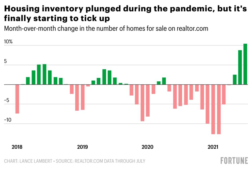 Housing inventory begining to tick upwards - Fortune