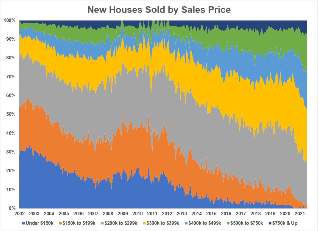 New home sales by price point - AWOCS