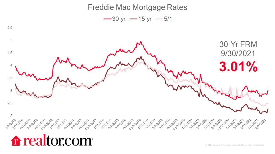 2021.09.30 Freddie Mortgage Rates Chart