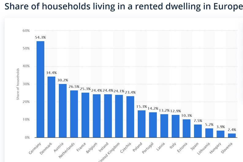 European cities by renter count